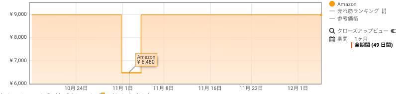 Fire HD 8 タブレット 価格推移 Amazon サイバーマンデー