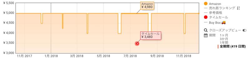 Fire TV Stick 価格推移 Amazon サイバーマンデー
