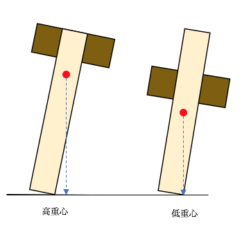 倒れる棒の比較