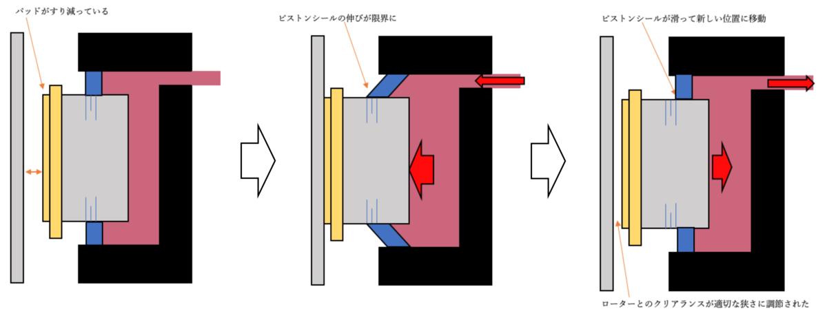 油圧ディスクの仕組み