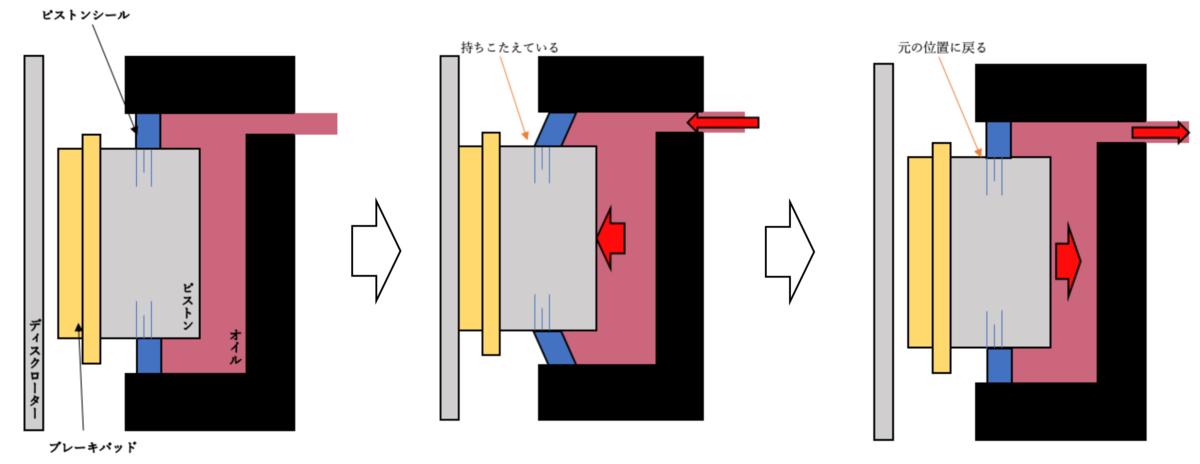 油圧ディスクの解説