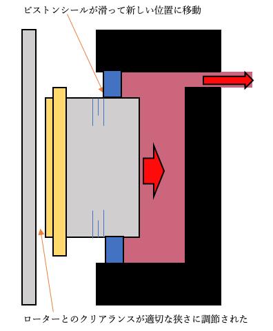 油圧ディスク自動調節