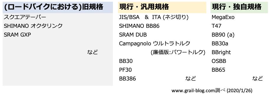 BB規格表