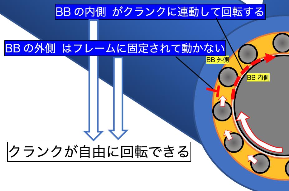 BB 役割 解説