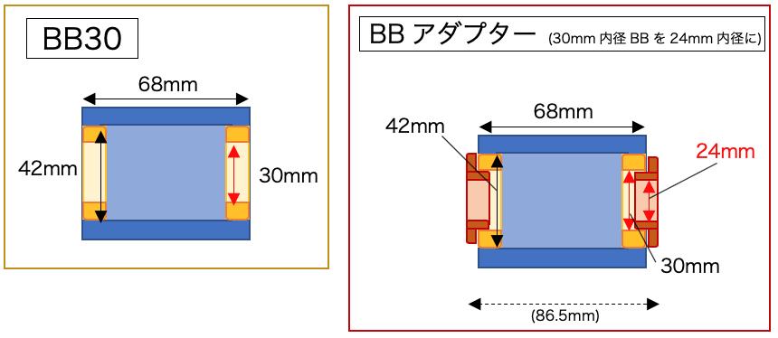 BBコンバーター BBアダプター 仕組み