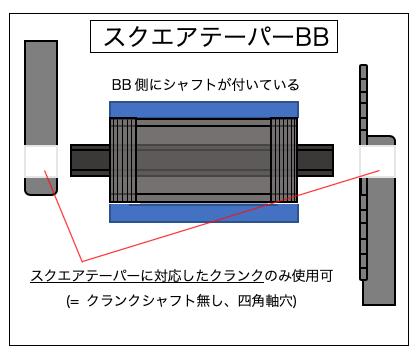 BB スクエアテーパー 構造