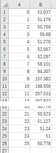 スプライン補間の元データ