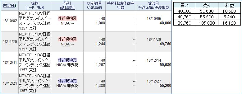 日経ダブルインバース
