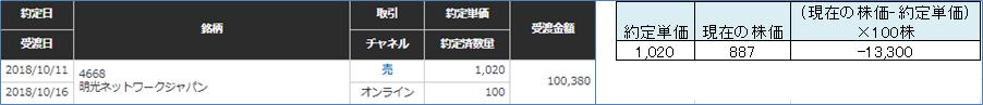 明光ネットワークジャパン株価