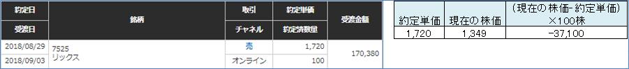 リックス株価