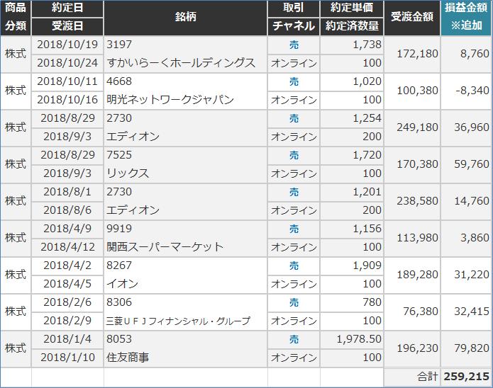三菱UFJモルガンスタンレー証券の取引履歴
