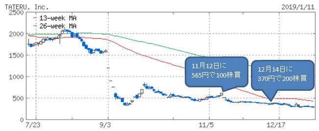 TATERU(1435)の株価チャート