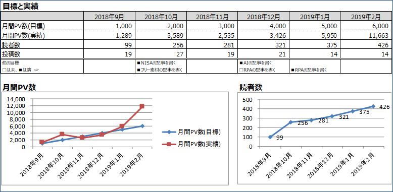 PV数と読者数の推移グラフ