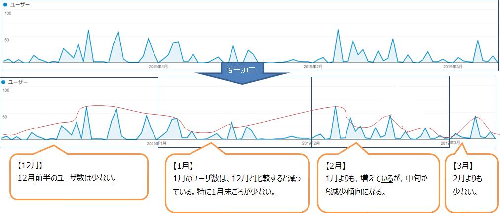 ブログ村からのユーザ数