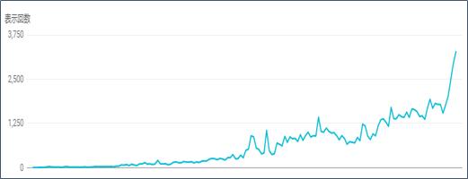 グーグル検索の表示回数グラフ