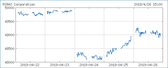 投資法人みらいのチャート