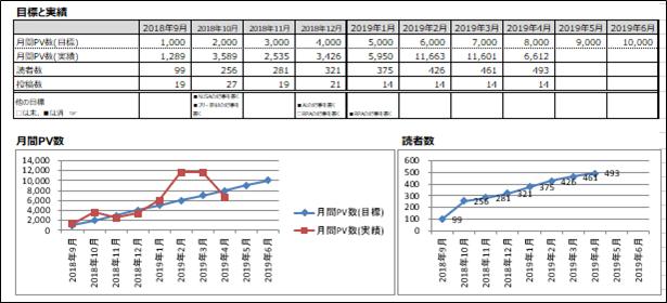 PVと読者数の推移
