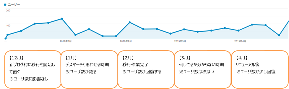 新ブログ村のユーザ数