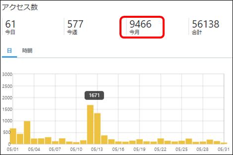 はてなブログの5月アクセス数