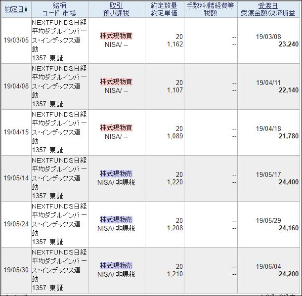 日経Wインバースの売買履歴