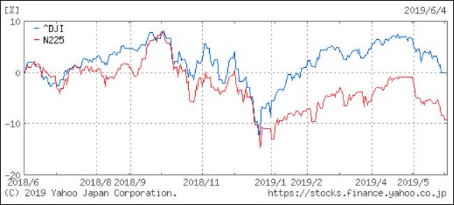 日経平均とNYダウの比較チャート