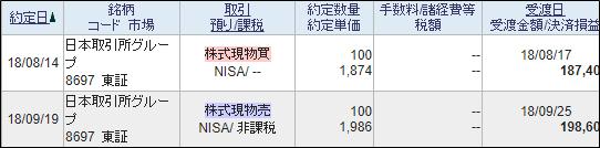 日本取引所グループの売買履歴