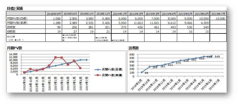 PV数の目標と実績