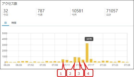 グーグル砲のアクセス数