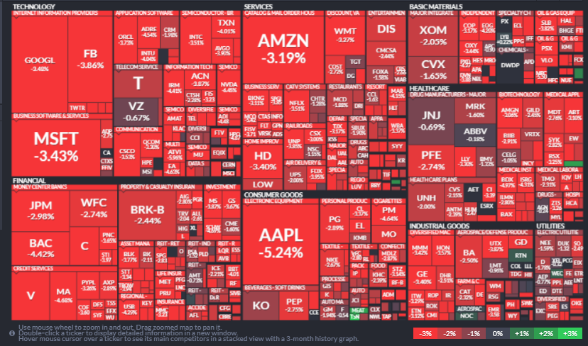 S&P500 Map