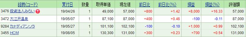 REITの株価