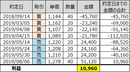 日経Wインバースの取引履歴と利益