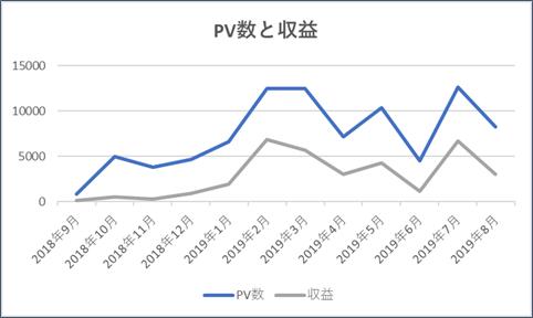 PV数と収益