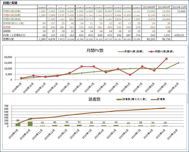 月間PV数と読者数の推移