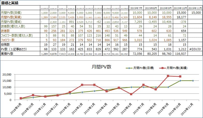 2019年10月月間PV数