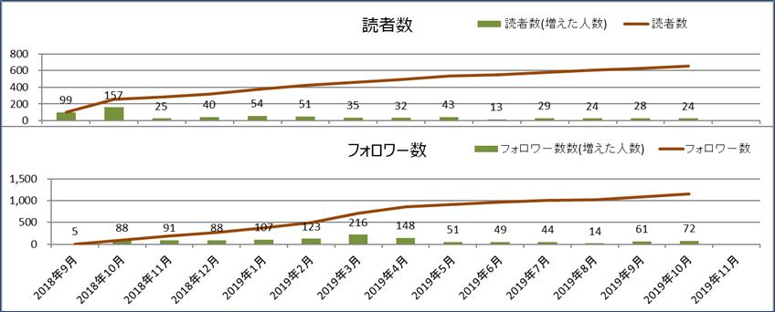 2019年10月読者数とフォロワー数