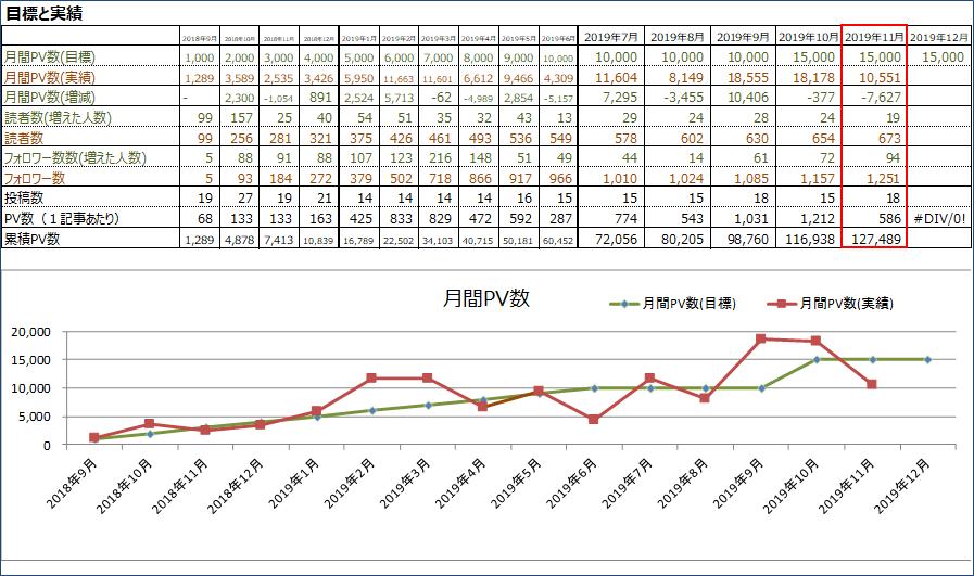 月間PV数と読者数(2019年11月)