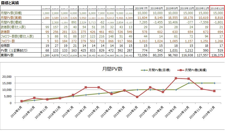 月間PV数(2019年12月)