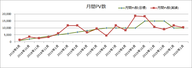 月間PV数(2020年2月)