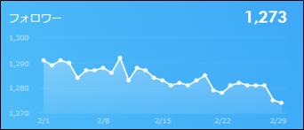 フォロワー数の推移(2020年2月)