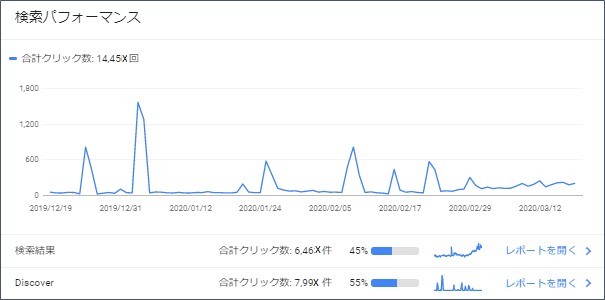 GoogleSearchConsole(検索パフォーマンス)