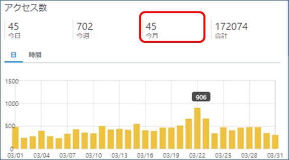 はてなブログのアクセス数(2020年3月)