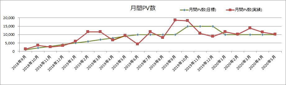 月間PV数(2020年5月)