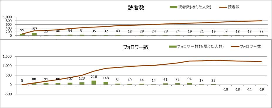 読者数とフォロワー数(2020年5月)