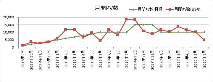 月間PV数(2020年6月)