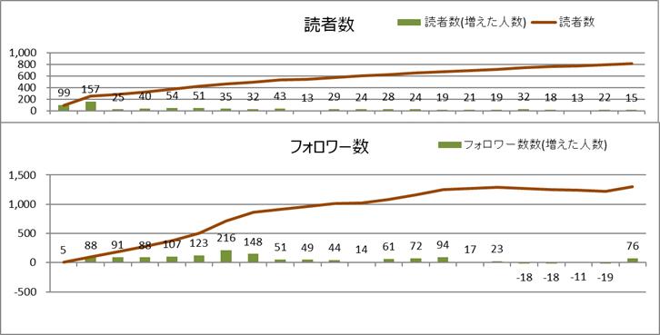 読者数とフォロワー数(2020年6月)