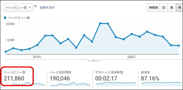 グーグルアナリティクスのページビュー数(累積)