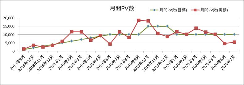 月間PV数(2020年7月)