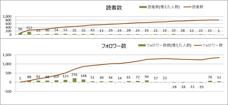 読者数とフォロワー数(2020年7月)