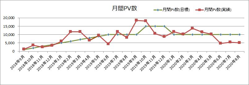 月間PV数(2020年8月)