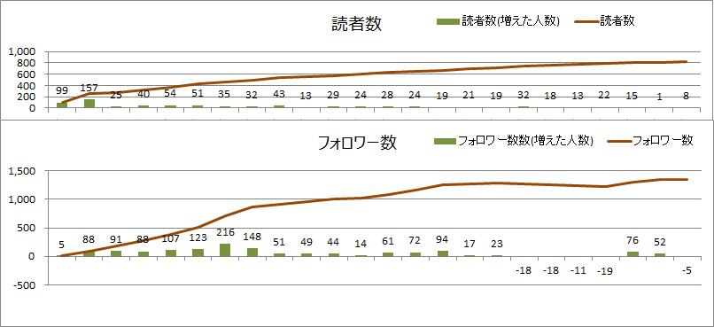 読者数とフォロワー数(2020年8月)